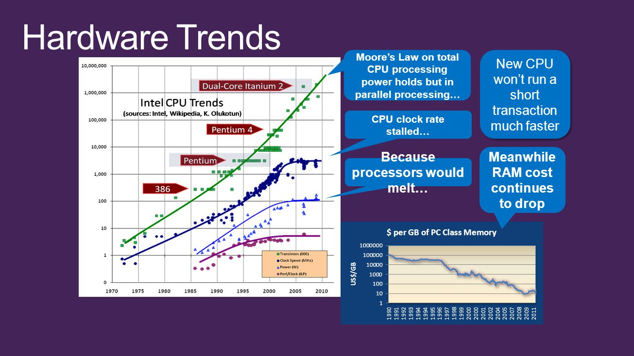 Meanwhile RAM cost continues to drop Moore's Law on total CPU processing power holds but in parallel processing… CPU clock rate stalled… Because processors would melt… New CPU won't run a short transaction much faster