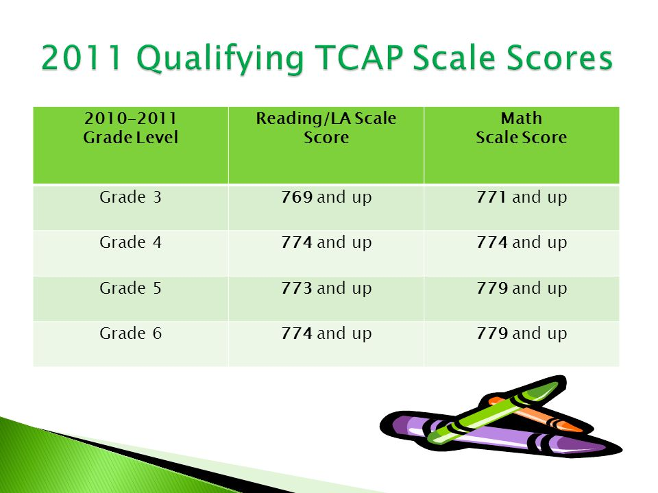 2010-2011 Grade Level Reading/LA Scale Score Math Scale Score Grade 3769 and up771 and up Grade 4774 and up Grade 5773 and up779 and up Grade 6774 and up779 and up