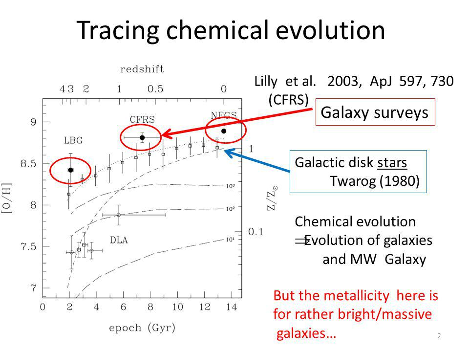 A possible physical cause for the trend Infall of pristine gas / merge of a metal poor galaxy dilutes the gas to lower metallicity, activates SF, expands/enlarges galaxy size Really.