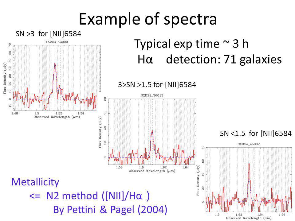 Metallicity evolution at Mstellar = 10^10 Msun - - - : simulation Dave et al. 2011 vzw 19