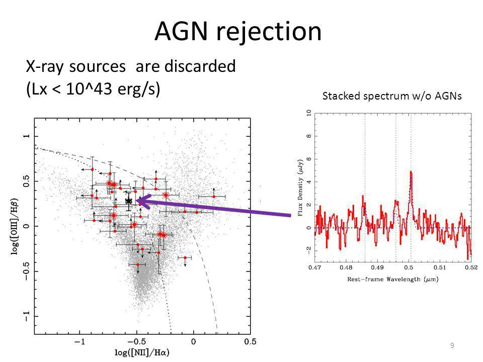 Metallicity evolution against cosmic age ●?●? Ando, KO, et al.