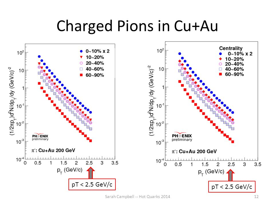 Charged Pions in Cu+Au Sarah Campbell -- Hot Quarks 201412 pT < 2.5 GeV/c