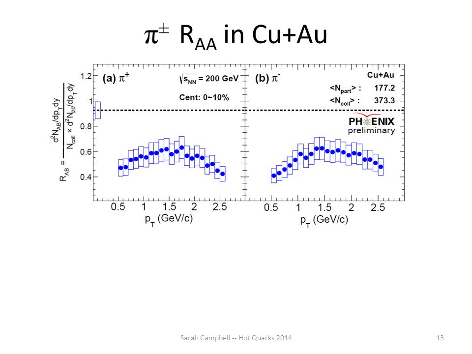 π ± R AA in Cu+Au Sarah Campbell -- Hot Quarks 201413