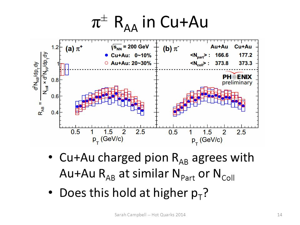 π ± R AA in Cu+Au Cu+Au charged pion R AB agrees with Au+Au R AB at similar N Part or N Coll Does this hold at higher p T ? Sarah Campbell -- Hot Quar
