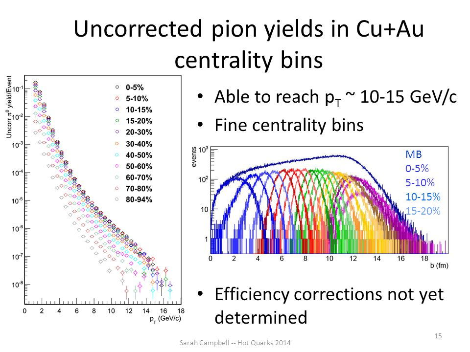 Uncorrected pion yields in Cu+Au centrality bins Able to reach p T ~ 10-15 GeV/c Fine centrality bins Efficiency corrections not yet determined Sarah