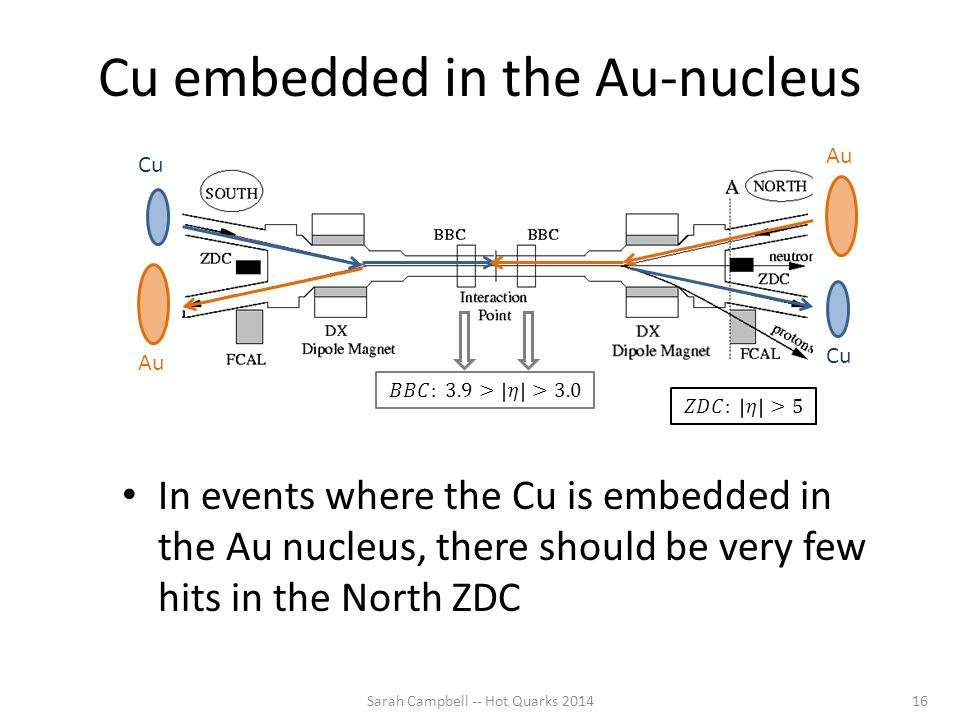 Cu embedded in the Au-nucleus Sarah Campbell -- Hot Quarks 201416 In events where the Cu is embedded in the Au nucleus, there should be very few hits in the North ZDC Cu Au