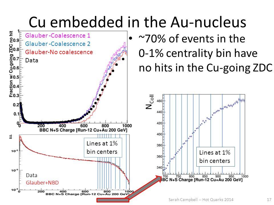 Data Glauber+NBD Glauber -Coalescence 1 Glauber -Coalescence 2 Glauber-No coalescence Data Cu embedded in the Au-nucleus ~70% of events in the 0-1% ce