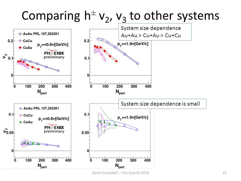 Comparing h ± v 2, v 3 to other systems Sarah Campbell -- Hot Quarks 201421 System size dependence Au+Au > Cu+Au > Cu+Cu System size dependence is sma