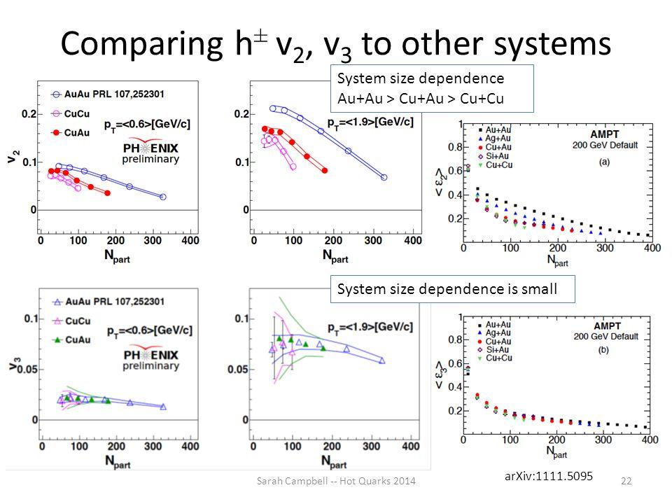 Comparing h ± v 2, v 3 to other systems Sarah Campbell -- Hot Quarks 201422 System size dependence Au+Au > Cu+Au > Cu+Cu System size dependence is sma