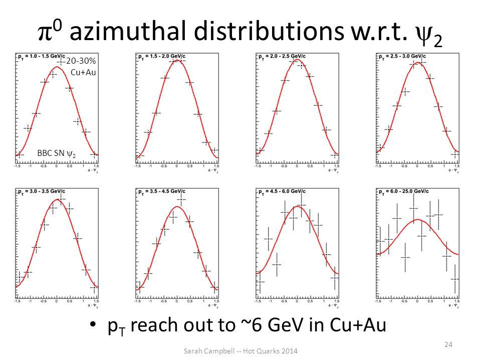 π 0 azimuthal distributions w.r.t. ψ 2 p T reach out to ~6 GeV in Cu+Au Sarah Campbell -- Hot Quarks 2014 24 BBC SN ψ 2 20-30% Cu+Au