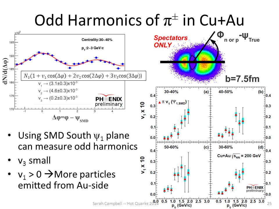 Odd Harmonics of π ± in Cu+Au Using SMD South ψ 1 plane can measure odd harmonics v 3 small v 1 > 0  More particles emitted from Au-side Sarah Campbell -- Hot Quarks 201425