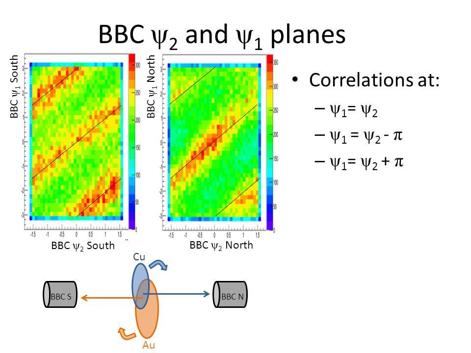 BBC ψ 2 South BBC ψ 2 North BBC ψ 1 North BBC ψ 1 South BBC ψ 2 and ψ 1 planes Correlations at: – ψ 1 = ψ 2 – ψ 1 = ψ 2 - π – ψ 1 = ψ 2 + π BBC S BBC N Au Cu