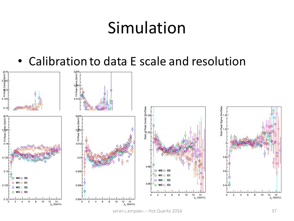 Simulation Calibration to data E scale and resolution Sarah Campbell -- Hot Quarks 201437