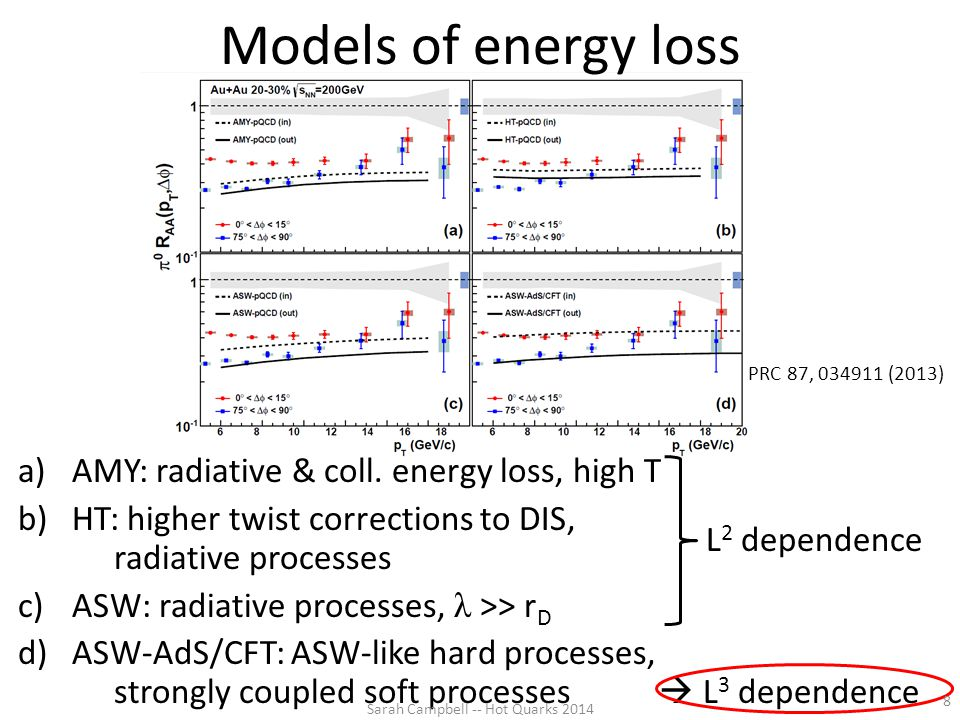 Models of energy loss a)AMY: radiative & coll. energy loss, high T b)HT: higher twist corrections to DIS, radiative processes c)ASW: radiative process