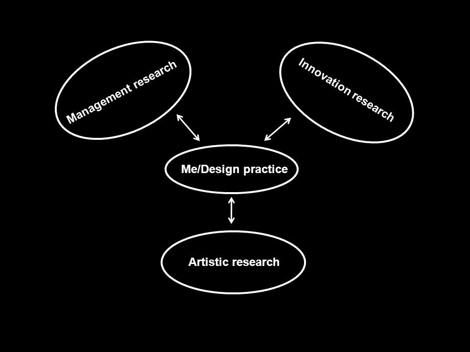 Management research Innovation research Artistic research Me/Design practice