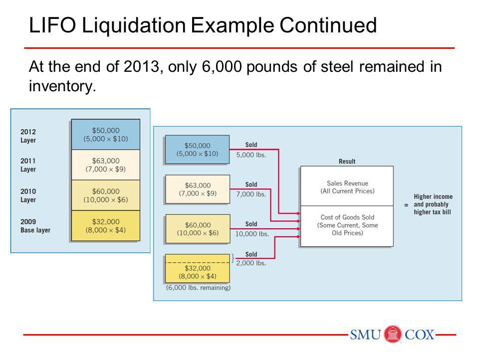 LIFO Liquidation When prices rise...