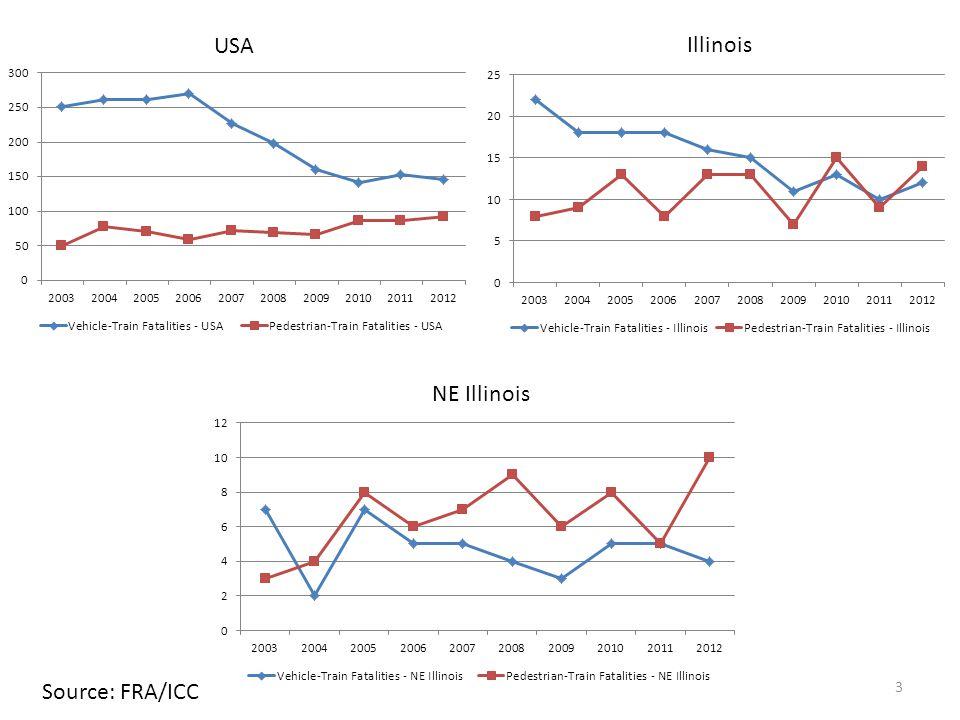 3 USA Illinois NE Illinois Source: FRA/ICC
