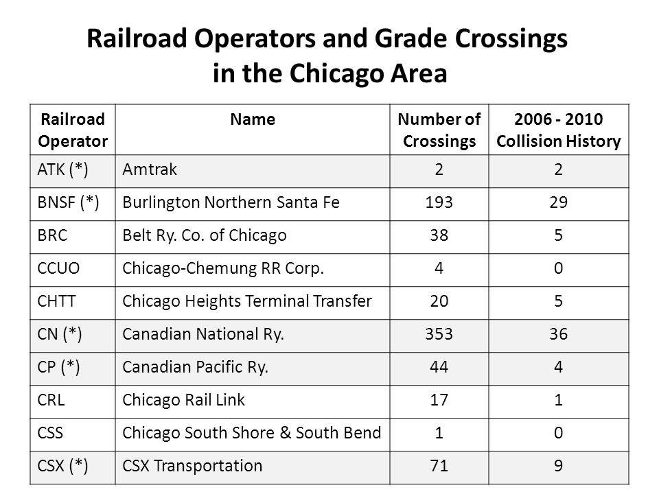 Railroad Operator NameNumber of Crossings 2006 - 2010 Collision History ATK (*)Amtrak22 BNSF (*)Burlington Northern Santa Fe19329 BRCBelt Ry.