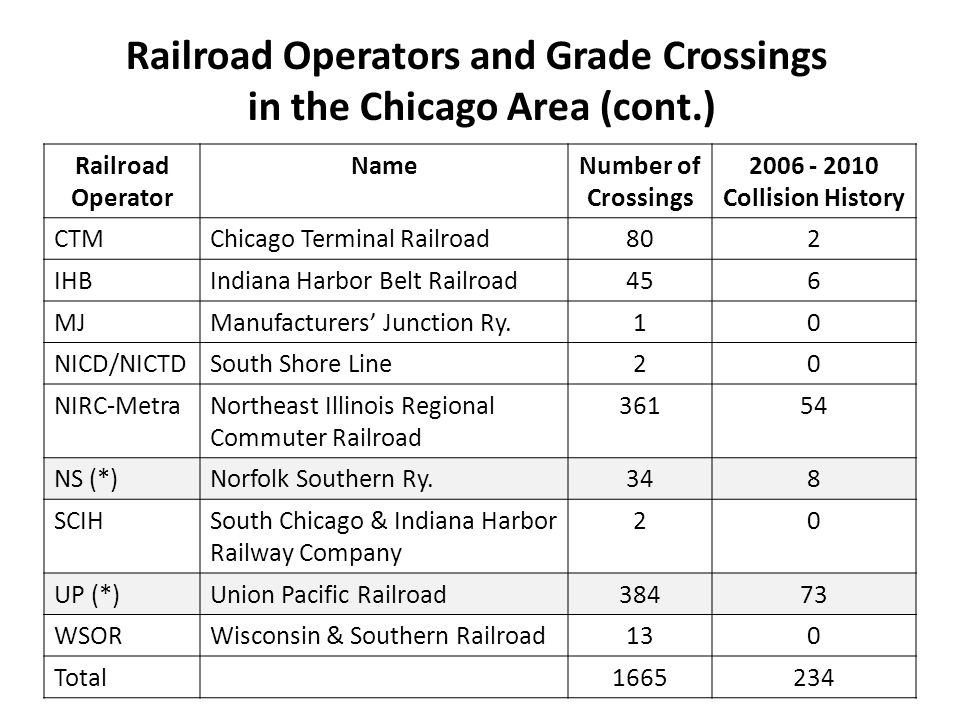 Railroad Operator NameNumber of Crossings 2006 - 2010 Collision History CTMChicago Terminal Railroad802 IHBIndiana Harbor Belt Railroad456 MJManufacturers' Junction Ry.10 NICD/NICTDSouth Shore Line20 NIRC-MetraNortheast Illinois Regional Commuter Railroad 36154 NS (*)Norfolk Southern Ry.348 SCIHSouth Chicago & Indiana Harbor Railway Company 20 UP (*)Union Pacific Railroad38473 WSORWisconsin & Southern Railroad130 Total1665234 Railroad Operators and Grade Crossings in the Chicago Area (cont.)