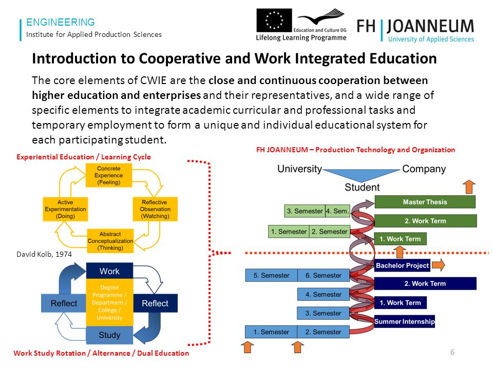 "www.fh-joanneum.at ENGINEERING University Company PTO What does ""Cooperative and Work Integrated Education mean?"