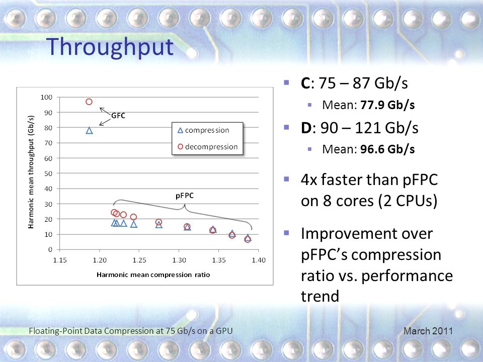 Throughput  C: 75 – 87 Gb/s  Mean: 77.9 Gb/s  D: 90 – 121 Gb/s  Mean: 96.6 Gb/s  4x faster than pFPC on 8 cores (2 CPUs)  Improvement over pFPC's compression ratio vs.