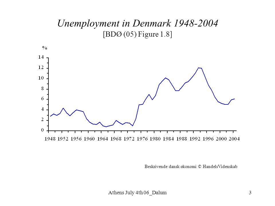 Athens July 4th 06_Dalum3 Unemployment in Denmark 1948-2004 [BDØ (05) Figure 1.8] Beskrivende dansk økonomi © HandelsVidenskab