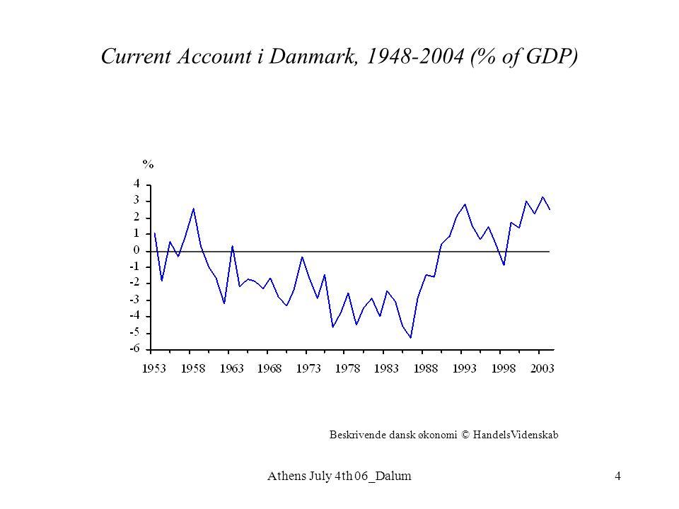 Athens July 4th 06_Dalum4 Current Account i Danmark, 1948-2004 (% of GDP) Beskrivende dansk økonomi © HandelsVidenskab