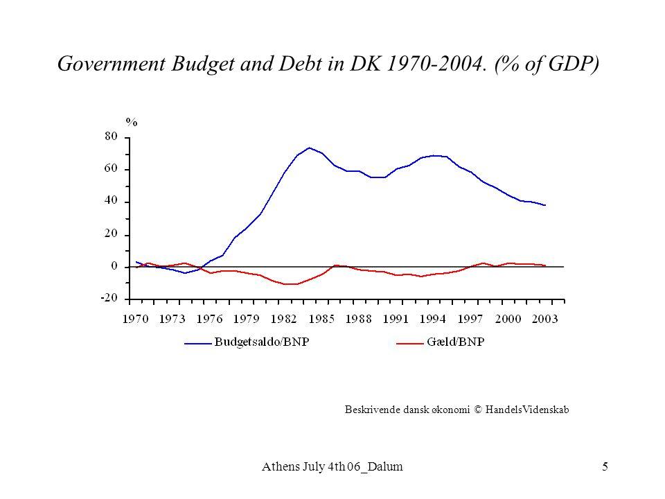 Athens July 4th 06_Dalum5 Government Budget and Debt in DK 1970-2004. (% of GDP) Beskrivende dansk økonomi © HandelsVidenskab