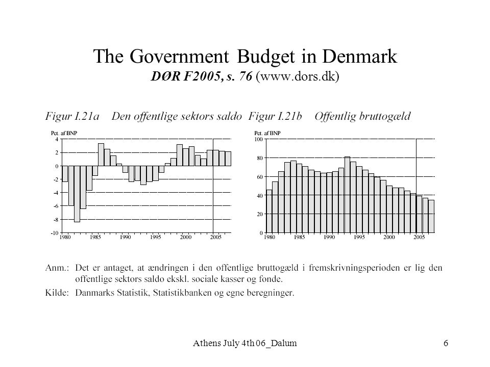 Athens July 4th 06_Dalum6 The Government Budget in Denmark DØR F2005, s. 76 (www.dors.dk)