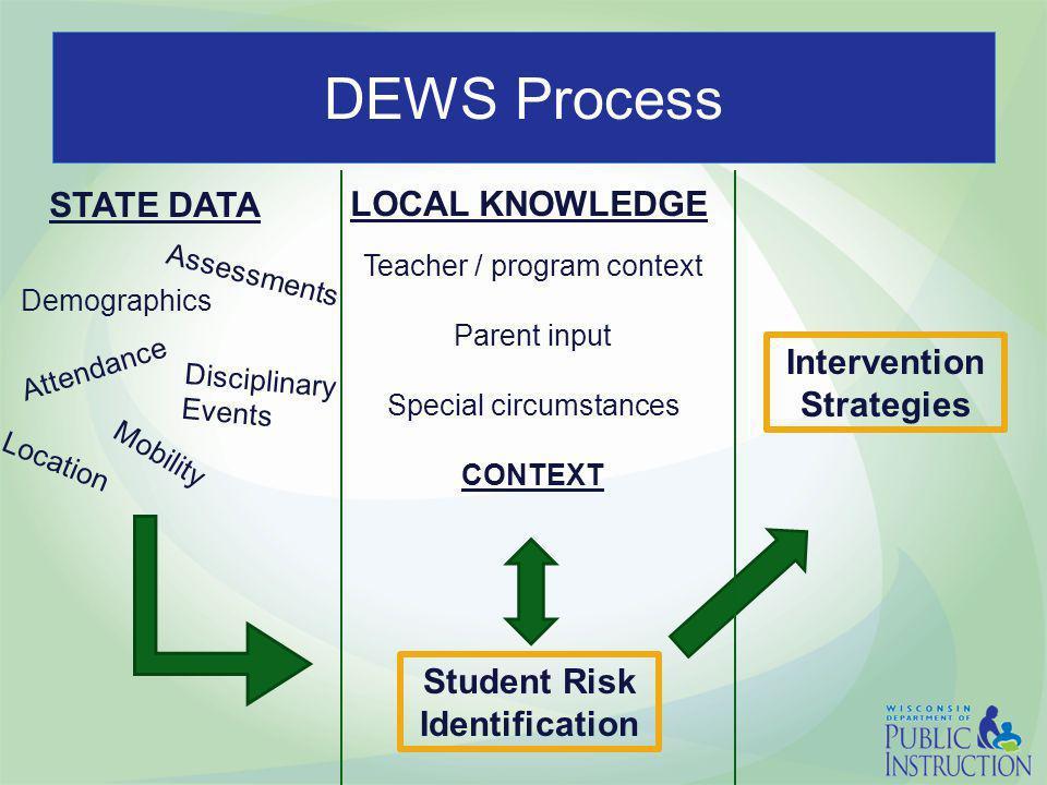 DEWS Process Demographics Attendance Assessments Disciplinary Events Mobility Location STATE DATA Student Risk Identification Teacher / program contex