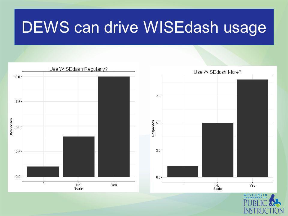 DEWS can drive WISEdash usage