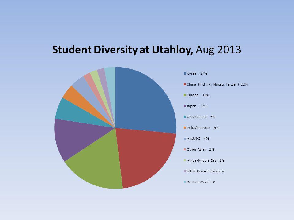 Student Diversity at Utahloy, Aug 2013 1
