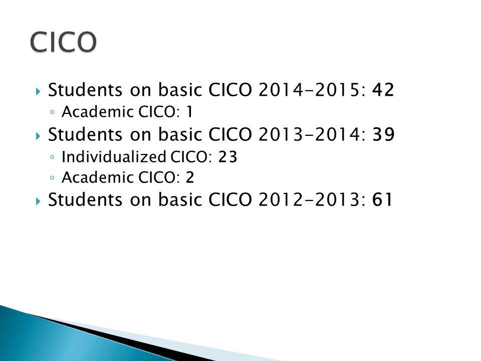  Students on basic CICO 2014-2015: 42 ◦ Academic CICO: 1  Students on basic CICO 2013-2014: 39 ◦ Individualized CICO: 23 ◦ Academic CICO: 2  Students on basic CICO 2012-2013: 61