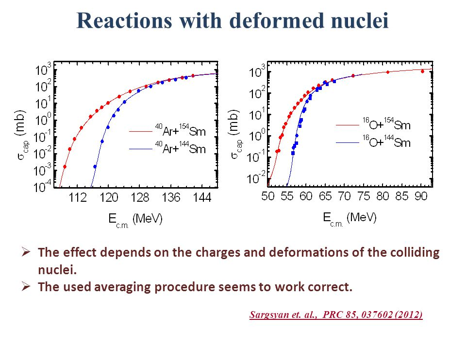 Reactions with deformed nuclei  The effect depends on the charges and deformations of the colliding nuclei.