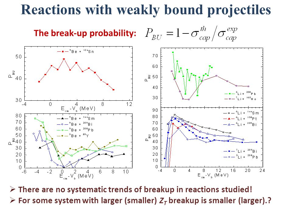 Reactions with weakly bound projectiles  There are no systematic trends of breakup in reactions studied.