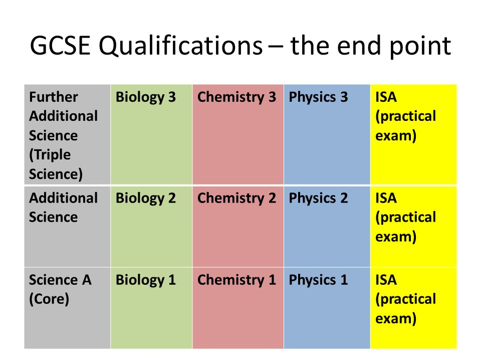 GCSE Qualifications – the end point Further Additional Science (Triple Science) Biology 3Chemistry 3Physics 3ISA (practical exam) Additional Science Biology 2Chemistry 2Physics 2ISA (practical exam) Science A (Core) Biology 1Chemistry 1Physics 1ISA (practical exam)