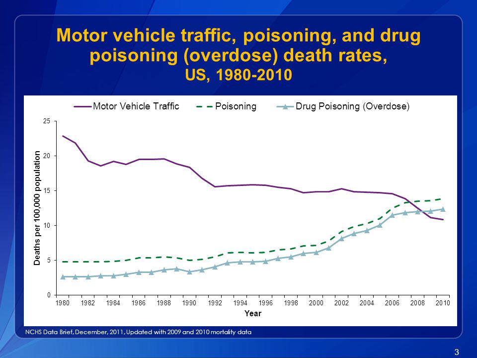 3 Motor vehicle traffic, poisoning, and drug poisoning (overdose) death rates, US, 1980-2010 NCHS Data Brief, December, 2011, Updated with 2009 and 20