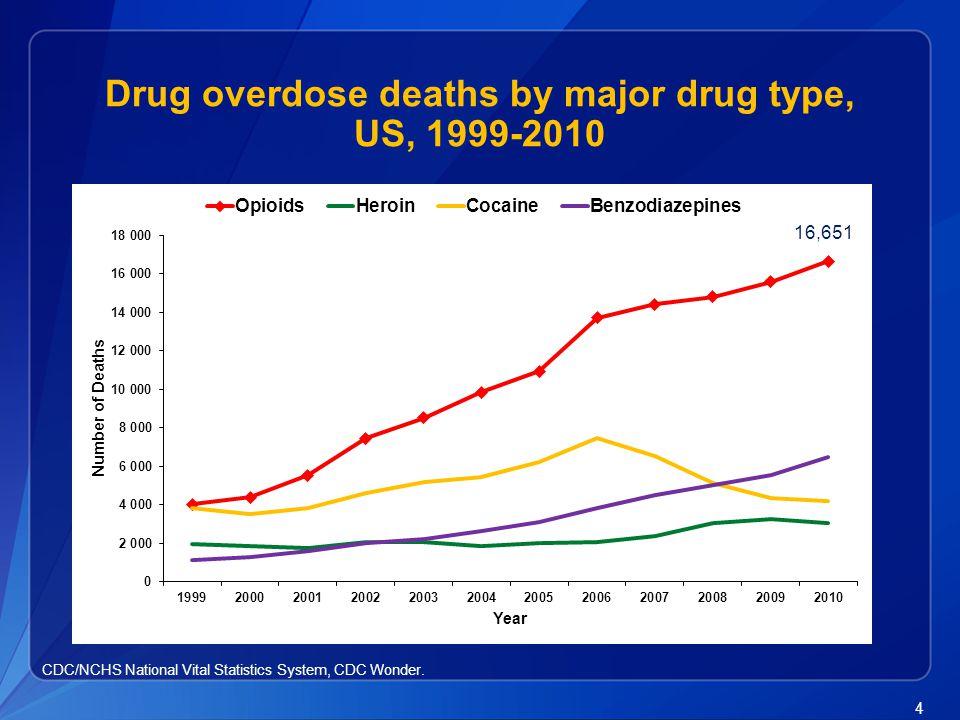 4 Drug overdose deaths by major drug type, US, 1999-2010 CDC/NCHS National Vital Statistics System, CDC Wonder. 16,651