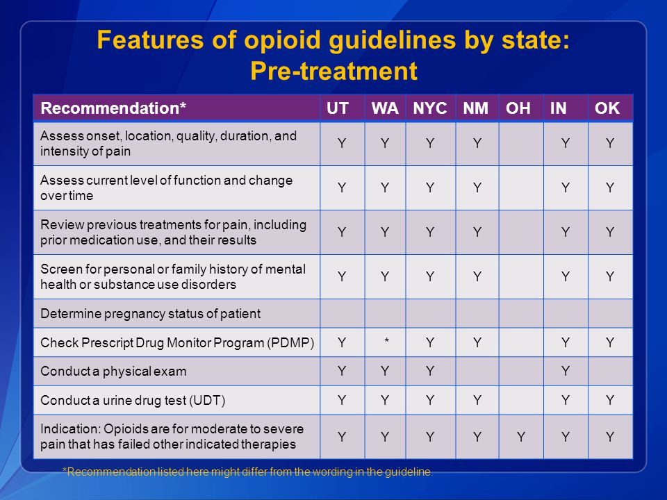 Features of opioid guidelines by state: Pre-treatment Recommendation*UTWANYCNMOHINOK Assess onset, location, quality, duration, and intensity of pain