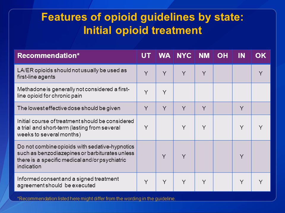 20 Conclusions  State guidelines for opioid prescribing for chronic pain proliferating  In general, guidelines components are similar, but language, obligation, and circumstances for action vary  Challenges to adherence as in any educational intervention  Clear evidence of effectiveness difficult to obtain --- overall or for specific components of guidelines