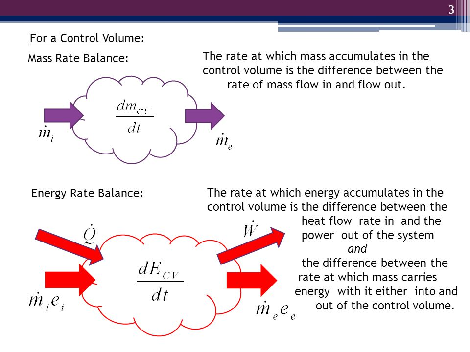 3 Mass Rate Balance: Energy Rate Balance: For a Control Volume: The rate at which mass accumulates in the control volume is the difference between the