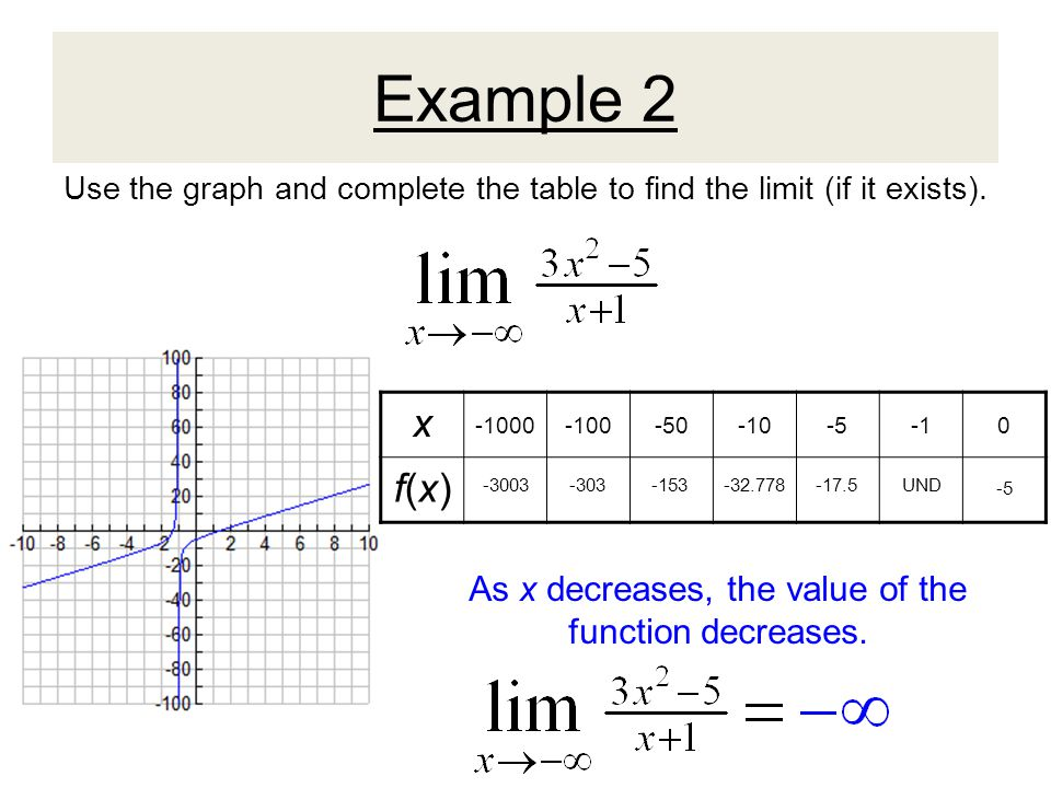 Example 3 Use the graph and complete the table to find the limit (if it exists).