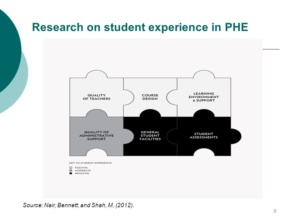 Research on student experience in PHE Source: Nair, Bennett, and Shah, M. (2012). 8