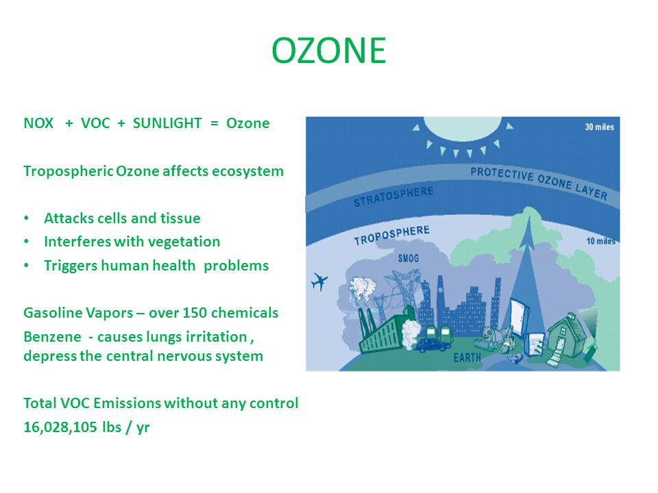 OZONE NOX + VOC + SUNLIGHT = Ozone Tropospheric Ozone affects ecosystem Attacks cells and tissue Interferes with vegetation Triggers human health problems Gasoline Vapors – over 150 chemicals Benzene - causes lungs irritation, depress the central nervous system Total VOC Emissions without any control 16,028,105 lbs / yr