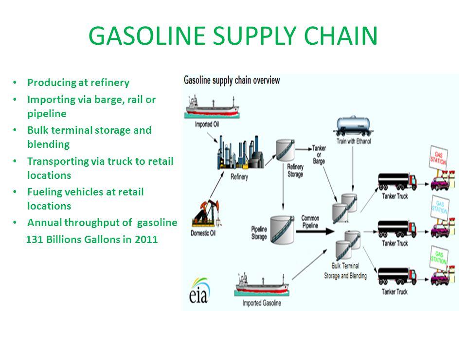 GASOLINE CONSUMPTION 254 million vehicles 131 billion gallons in 2011 360 million gallons/day 162,000 retail gasoline outlets 2/3 of transportation fuel 18% of total energy consumption