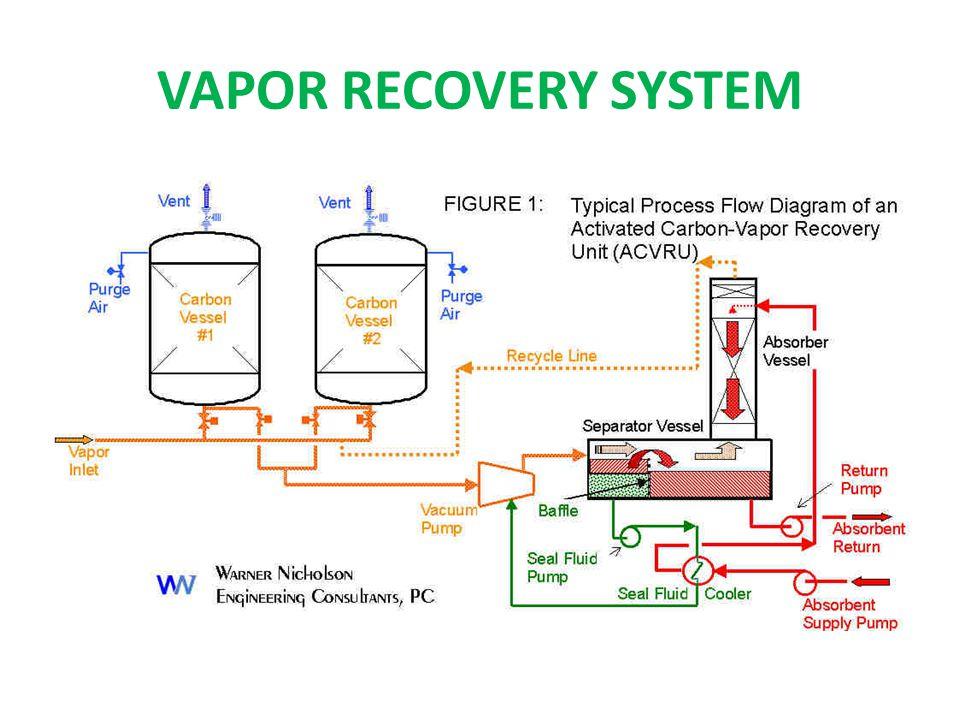 VAPOR RECOVERY SYSTEM
