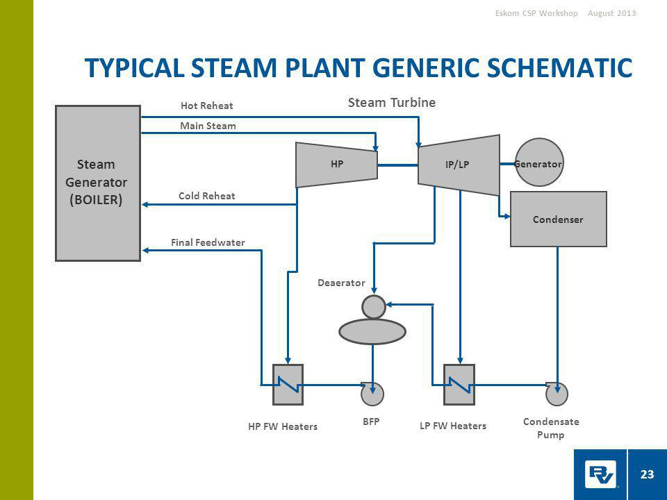 TYPICAL STEAM PLANT GENERIC SCHEMATIC August 2013Eskom CSP Workshop Condenser HP IP/LP Cold Reheat Steam Turbine LP FW Heaters HP FW Heaters BFP Deaerator Final Feedwater Main Steam Hot Reheat Condensate Pump Steam Generator (BOILER) Generator 23