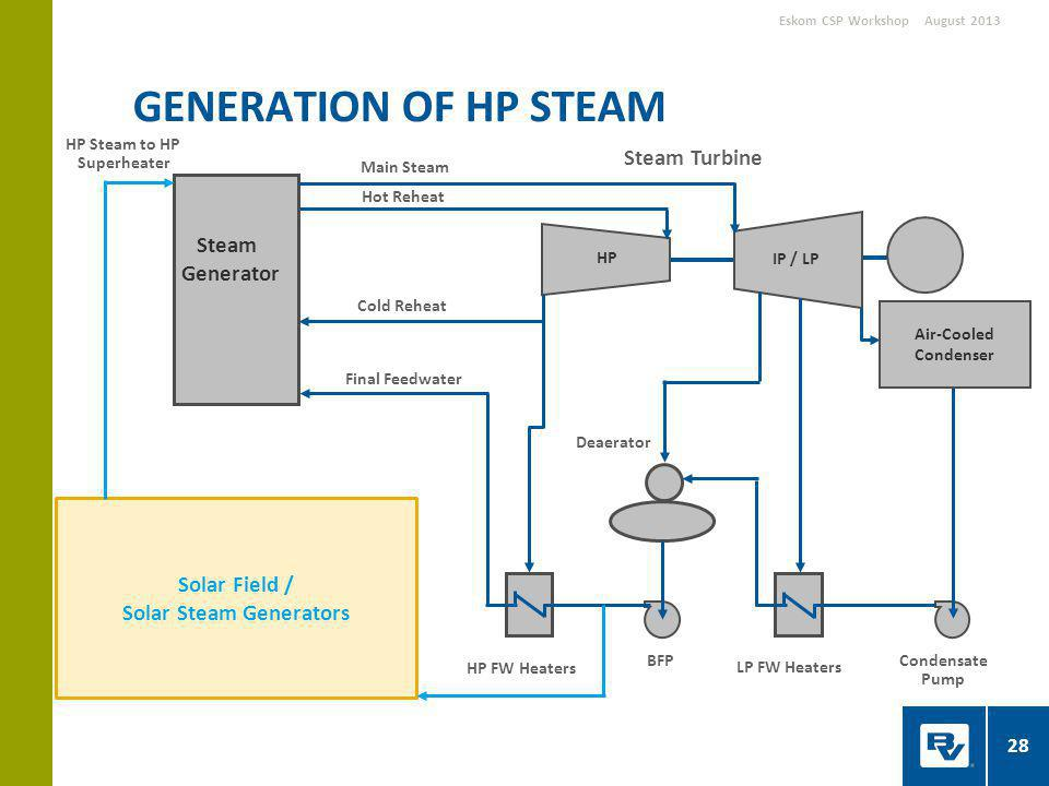 GENERATION OF HP STEAM August 2013Eskom CSP Workshop Air-Cooled Condenser HP IP / LP Cold Reheat Steam Turbine LP FW Heaters HP FW Heaters BFP Solar Field / Solar Steam Generators Deaerator Steam Generator Final Feedwater Main Steam Hot Reheat Condensate Pump HP Steam to HP Superheater 28