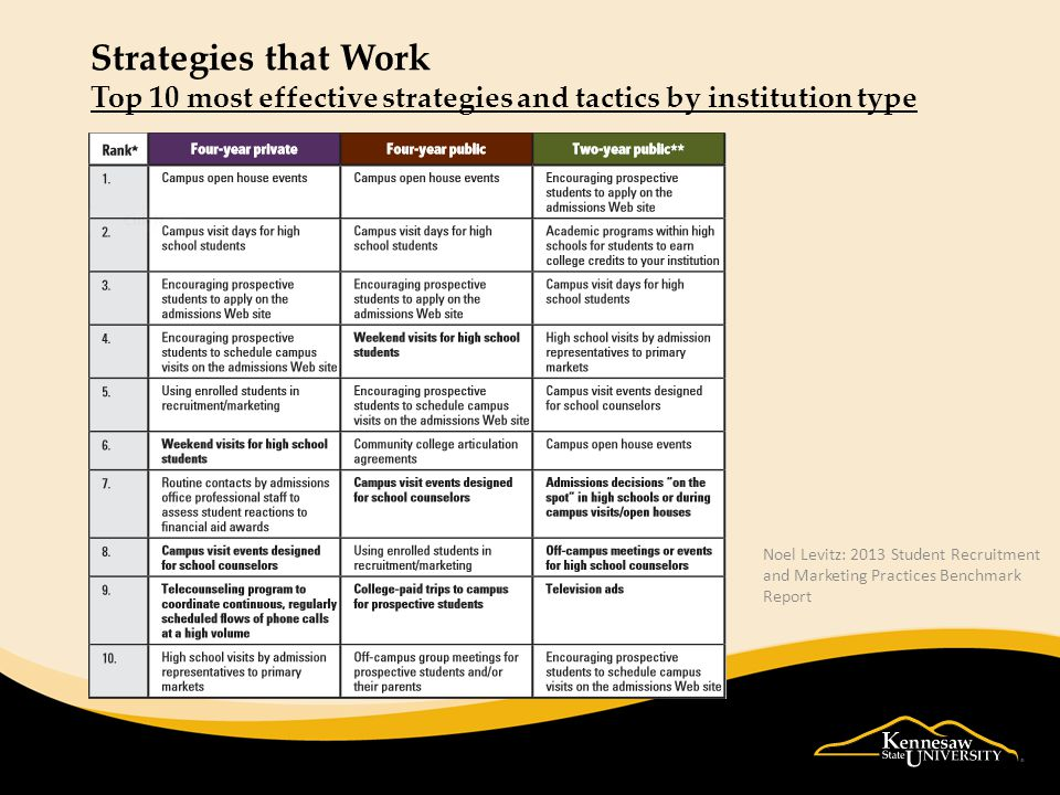 Strategies that Work Top 10 most effective strategies and tactics by institution type Noel Levitz: 2013 Student Recruitment and Marketing Practices Benchmark Report