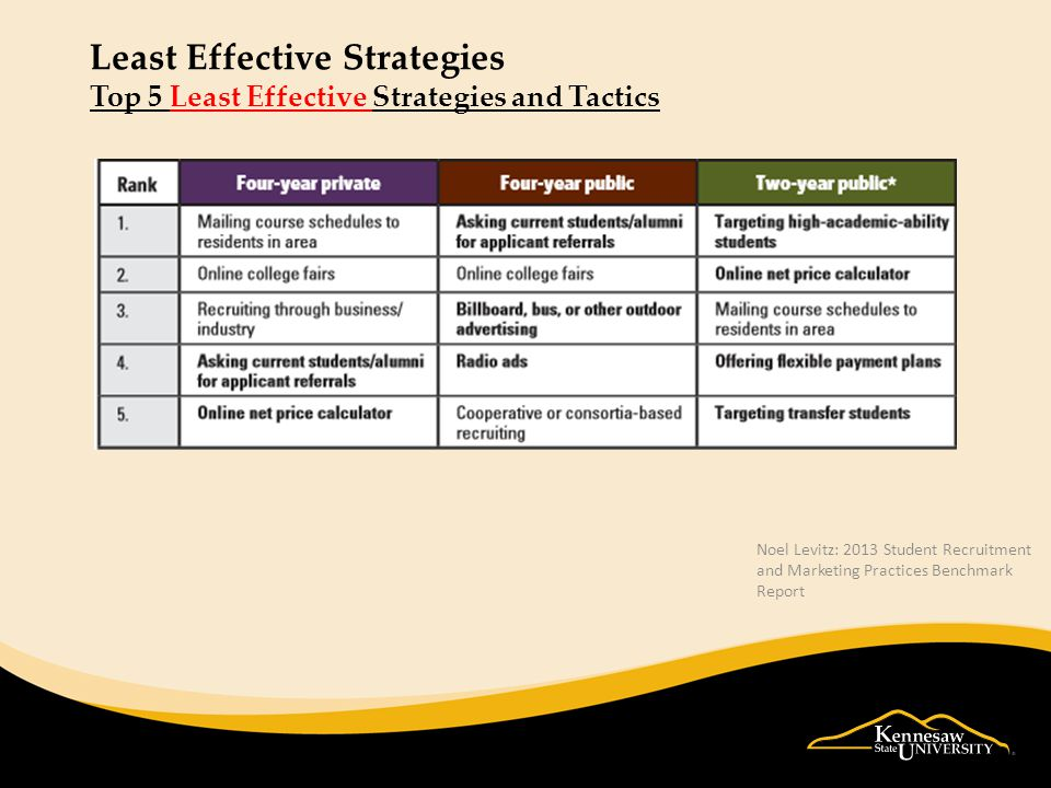 Least Effective Strategies Top 5 Least Effective Strategies and Tactics Noel Levitz: 2013 Student Recruitment and Marketing Practices Benchmark Report